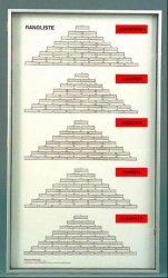 Die Rangliste wird im sogenannten Tannenbaum-System ermittelt